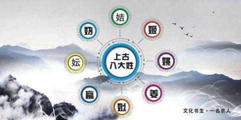 中国上古八大姓氏都有哪些,后续支脉姓氏有哪些?