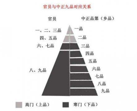 中国古代封建社会三大选官制度之一:九品中正制