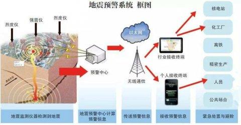 电视地震预警服务正式延伸至四川省全部21个市州