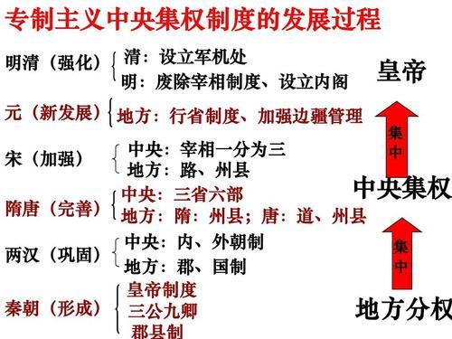 中国古代自宋朝以后的地方行政机构有什么变化?