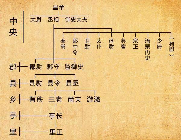 中国古代春秋战国时期的行政管理制度是怎么样的?