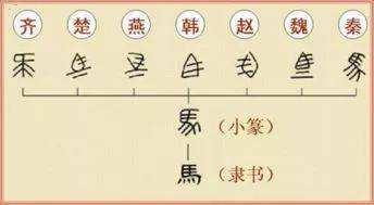 """秦始皇颁布的""""书同文""""法令,都是统一成什么文字?"""